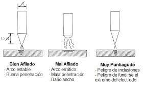 Afilado del electrodo de tungsteno para soldar con tig